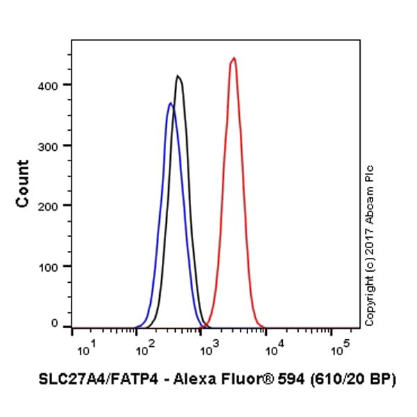 Flow Cytometry - Anti-SLC27A4 / FATP4 antibody [EPR17319-26] (Alexa Fluor® 594) (ab216396)