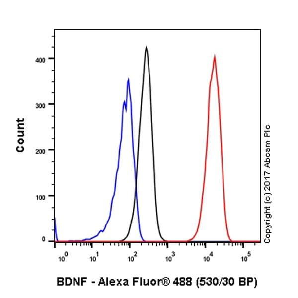 Flow Cytometry - Anti-BDNF antibody [EPR1292] - Low endotoxin, Azide free (ab216443)