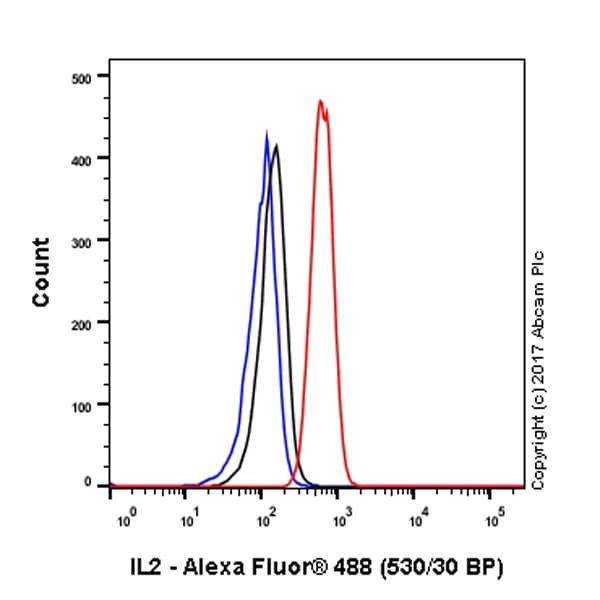 Flow Cytometry - Anti-IL-2 antibody [EPR2780] - BSA and Azide free (ab216453)