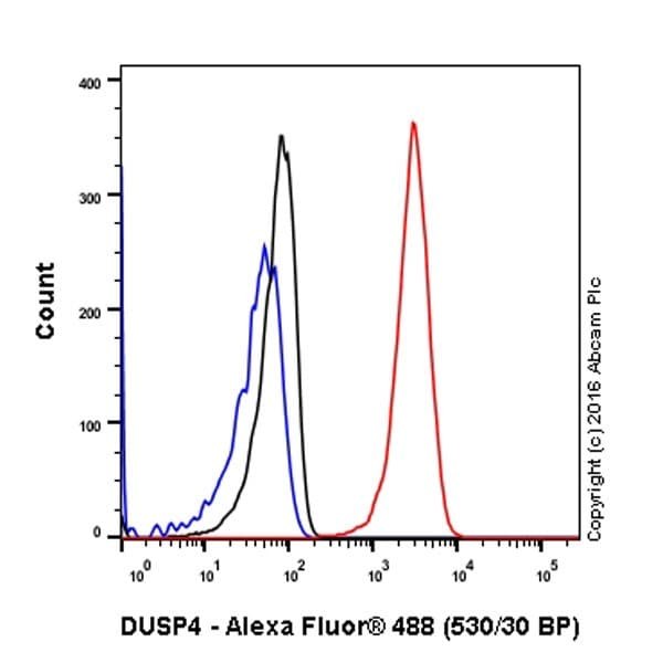 Flow Cytometry - Anti-DUSP4 antibody [EPR19881] (ab216576)
