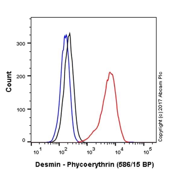 Flow Cytometry (Intracellular) - Anti-Desmin antibody [Y66] - Low endotoxin, Azide free (ab216616)