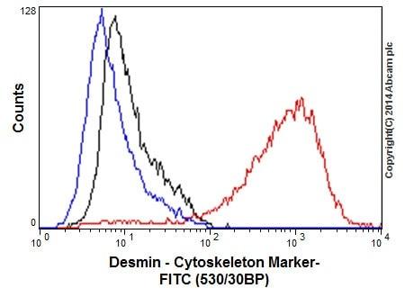 Flow Cytometry - Anti-Desmin antibody [Y66] - Low endotoxin, Azide free (ab216616)