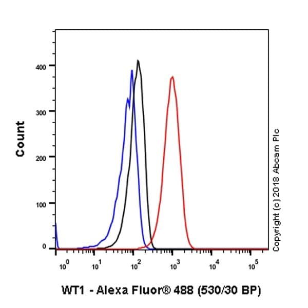 Flow Cytometry - Anti-Wilms Tumor Protein antibody [CAN-R9(IHC)-56-2] - BSA and Azide free (ab216646)