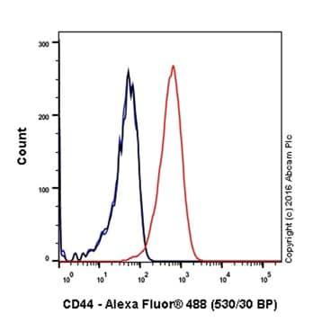 Flow Cytometry - Anti-CD44 antibody [EPR1013Y] - BSA and Azide free (ab216647)