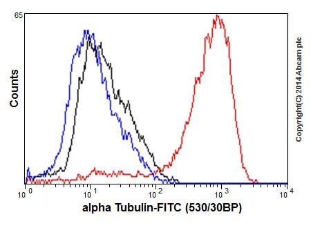 Flow Cytometry - Anti-alpha Tubulin antibody [EP1332Y] - BSA and Azide free (ab216650)