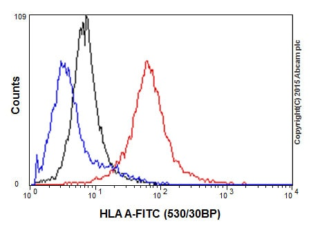 Flow Cytometry - Anti-HLA A antibody [EP1395Y] - BSA and Azide free (ab216653)