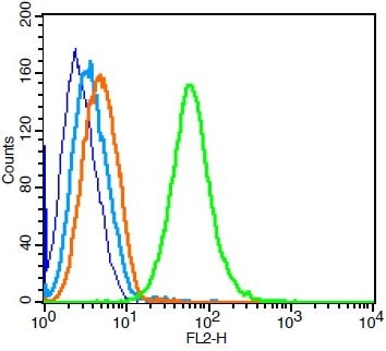 Flow Cytometry - Anti-Transferrin Receptor antibody (ab216665)
