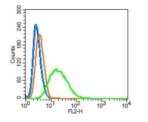 Flow Cytometry - Anti-SKP2 antibody (ab216687)