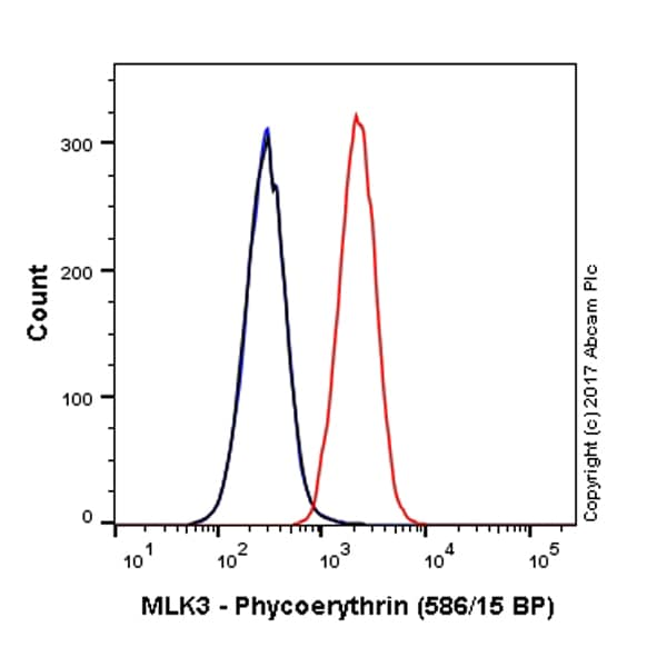 Flow Cytometry - Anti-MLK3 antibody [EP1460Y] (Phycoerythrin) (ab216700)