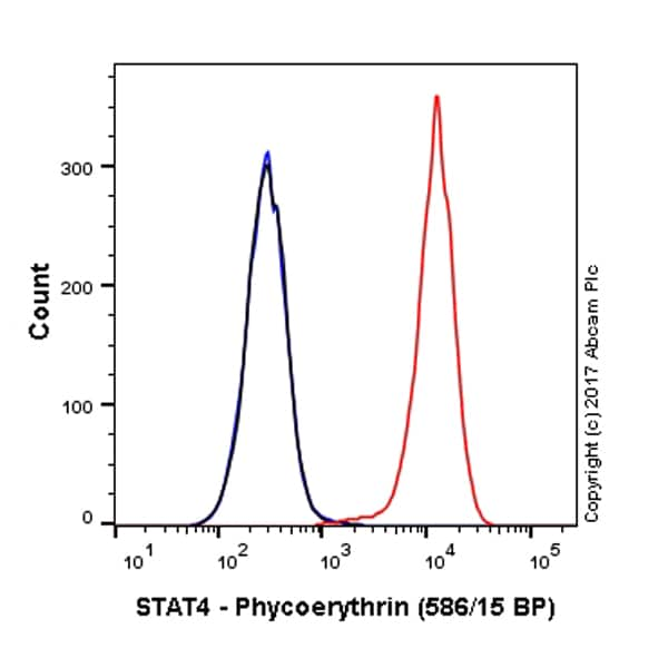 Flow Cytometry - Anti-STAT4 antibody [EP1900Y] (Phycoerythrin) (ab216702)