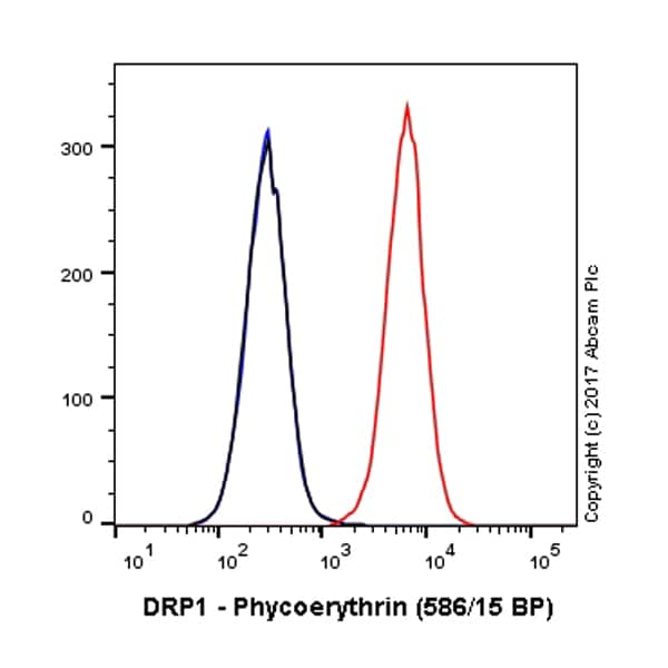 Flow Cytometry - Anti-DRP1 antibody [EPR19274] (Phycoerythrin) (ab216737)