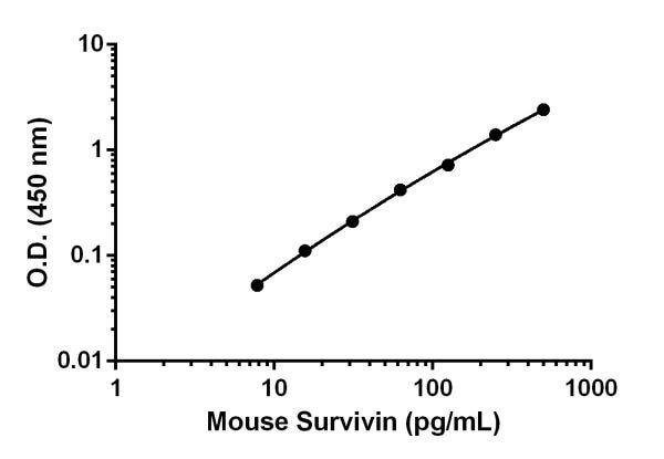 Mouse Survivin standard curve.