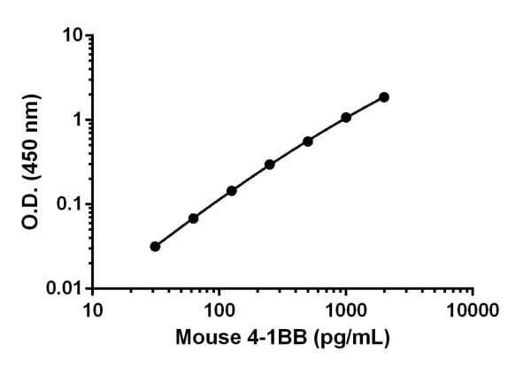 Mouse 4-1BB standard curve.