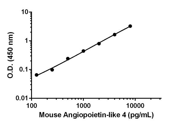 Mouse Angiopoietin-like 4 standard curve.