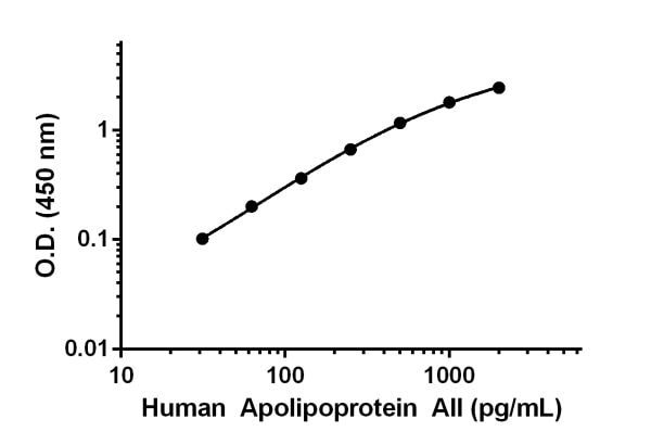 Human Apolipoprotein AII standard curve.