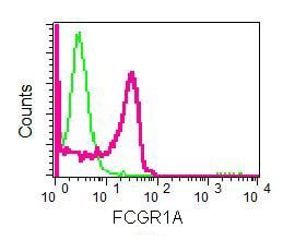 Flow Cytometry - Anti-CD64 antibody [EPR4623] - BSA and Azide free (ab216856)