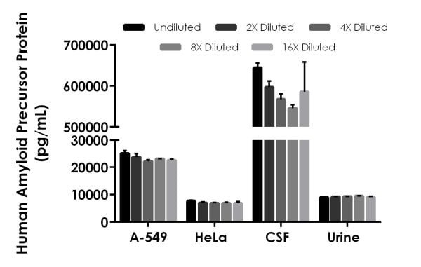 Interpolated concentrations of native Amyloid Precursor Protein in human cerebrospinal fluid (CSF), urine, A-549 cell culture supernatant, and HeLa cell culture supernatant (3 days).