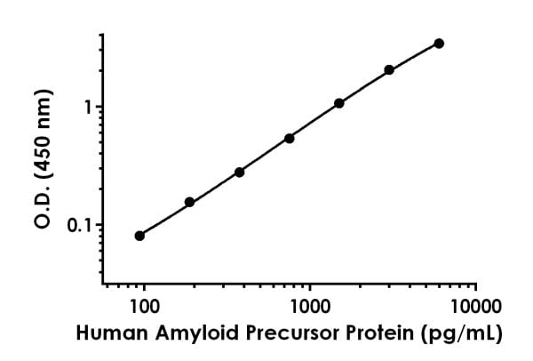 Example of human Amyloid Precursor Protein standard curve in 1X Cell Extraction Buffer PTR.
