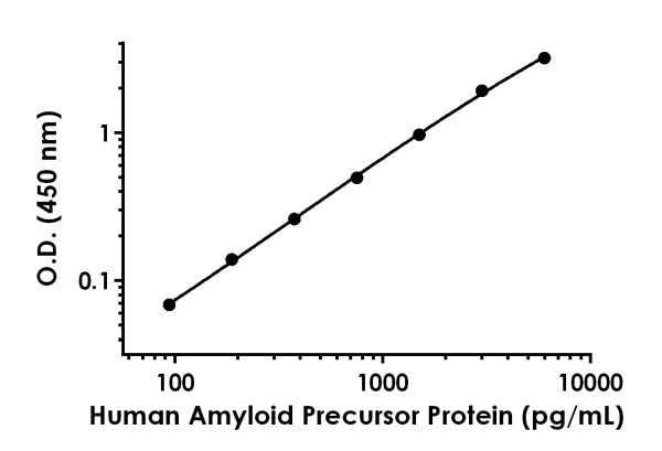 Example of human Amyloid Precursor Protein standard curve in Sample Diluent NS.