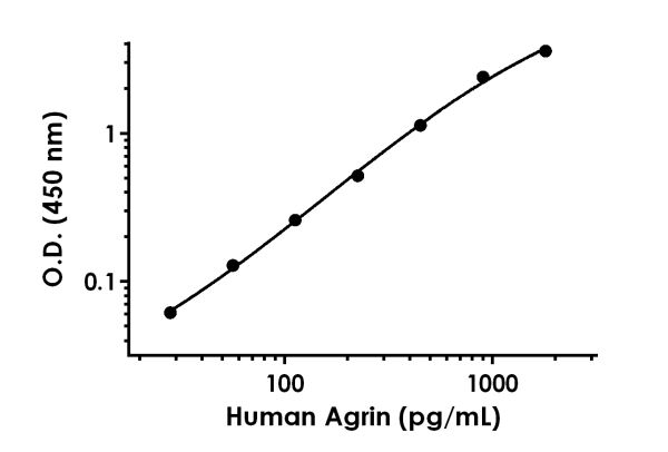 Example of human Agrin standard curve in HGDMEM + 10% FBS cell culture media.