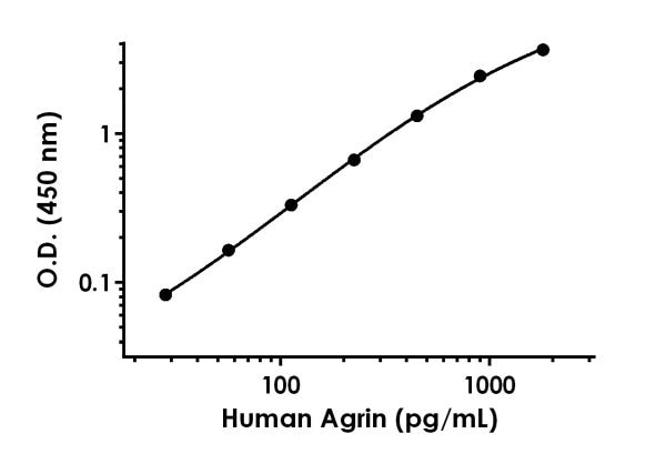 Example of human Agrin standard curve in 1X Cell Extraction Buffer PTR.