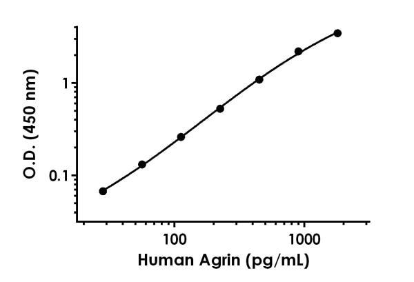 Example of human Agrin standard curve in Sample Diluent NS.