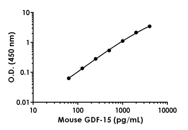 Example of mouse GDF-15 standard curve.