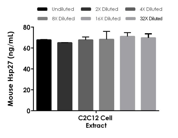 Interpolated concentrations of native Hsp27 in mouse C2C12 cell extract based on a 1,000 µg/mL extract load.