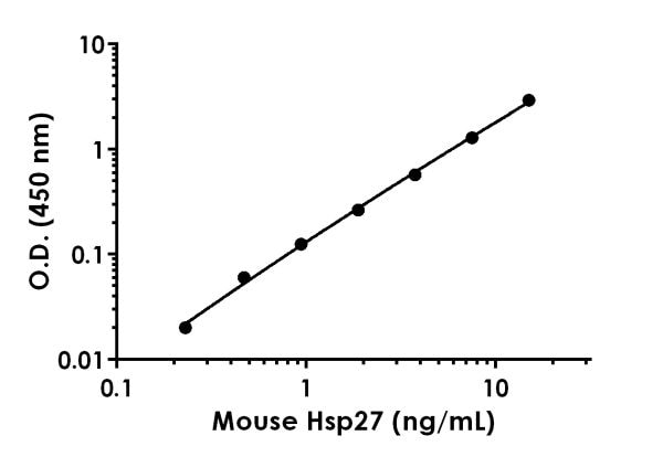 Example of mouse Hsp27 standard curve in 1X Cell Extraction Buffer PTR.