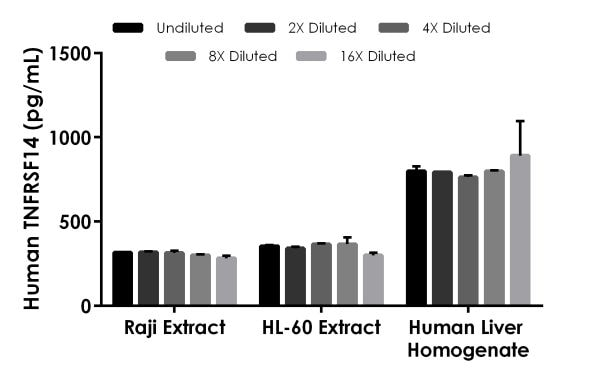 Interpolated concentrations of native TNFRSF14 in human Raji and HL-60 cell extracts and human liver homogenate tissue extract samples.