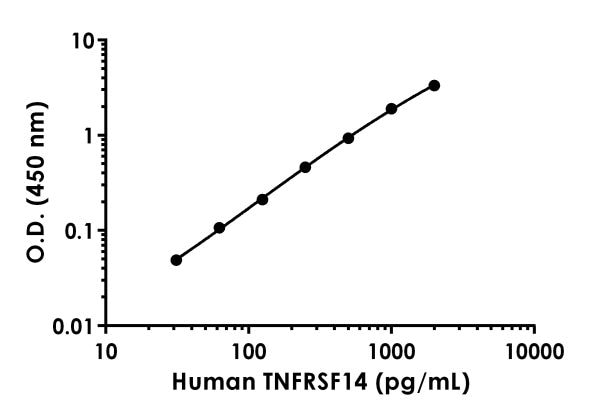 Example of human TNFRSF14 standard curve in 1X Cell Extraction Buffer PTR.