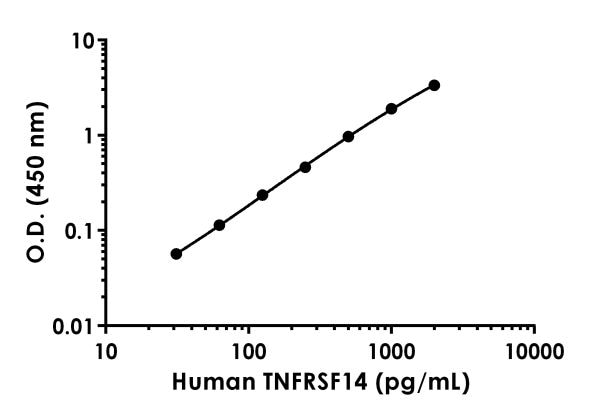Example of human TNFRSF14 standard curve in Sample Diluent NS.