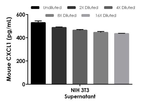 Interpolated concentrations of native CXCL1 in mouse NIH 3T3 cell culture supernatant sample.