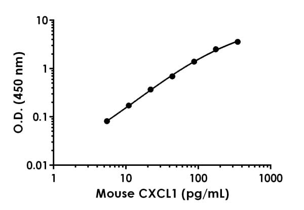 Example of mouse CXCL1 standard curve in 1X Cell Extraction Buffer PTR.