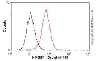 Flow Cytometry - Anti-HMGB1 antibody [EPR3507] - BSA and Azide free (ab216986)