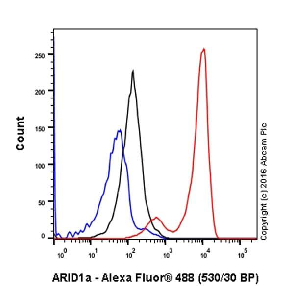 Flow Cytometry - Anti-ARID1A antibody [EPR13501] - BSA and Azide free (ab217154)