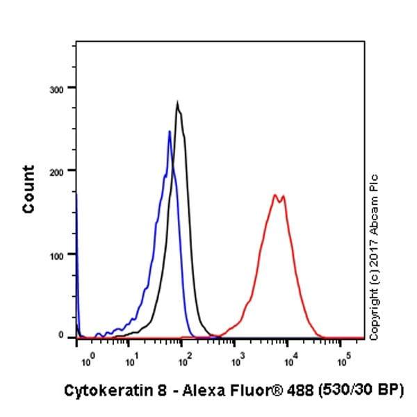 Flow Cytometry - Anti-Cytokeratin 8 antibody [EP1628Y] - BSA and Azide free (ab217173)