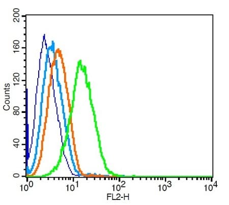 Flow Cytometry - Anti-CCR7 antibody (ab217181)