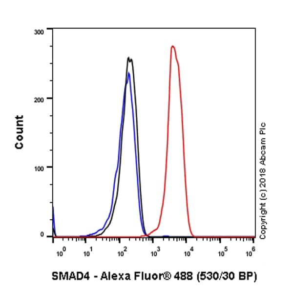 Flow Cytometry - Anti-Smad4 antibody [SP306] - C-terminal (ab217267)