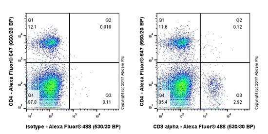 Flow Cytometry - Anti-CD8 alpha antibody [EPR21769] (ab217344)