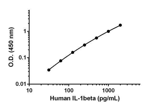 Human IL-1beta standard curve.