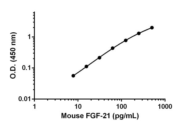 Mouse FGF-21 standard curve.