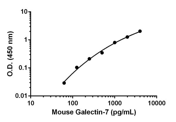 Mouse Galectin-7 standard curve.