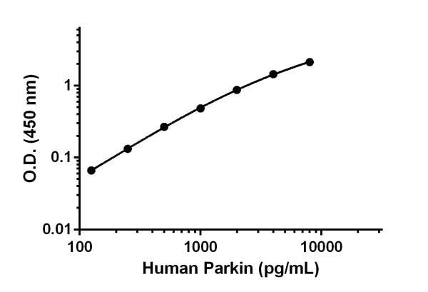 Human Parkin standard curve.