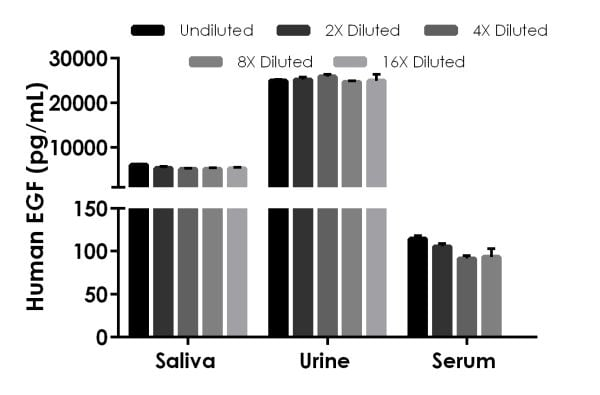 Interpolated concentrations of native EGF in saliva, urine, and serum samples.