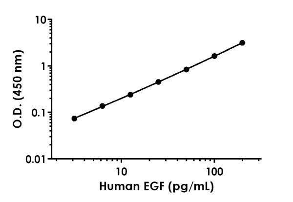 Example of human EGF standard curve in Sample Diluent 50BP.