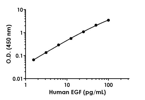Example of human EGF standard curve in Sample Diluent NS.