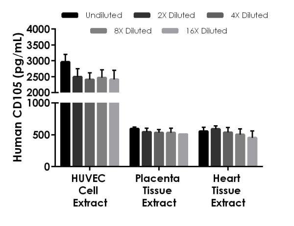 Interpolated concentrations of native CD105 in HUVEC cell extract, human placenta tissue extract and human heart tissue extract.