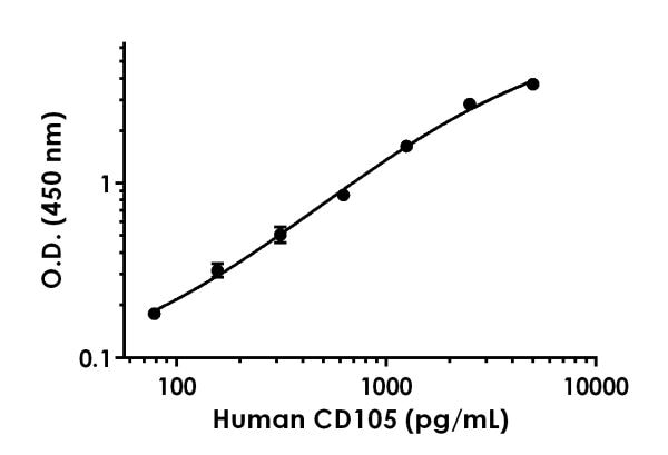 Example of human CD105 standard curve in Sample Diluent NS + Enhancer.