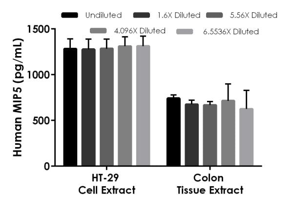 Interpolated concentrations of native MIP5 in HT-29 cell extract based on a 300 µg/mL extract load and in human colon tissue extract based on a 500 µg/mL extract load.